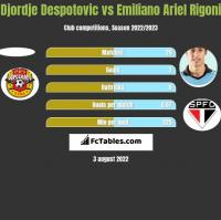 Djordje Despotovic vs Emiliano Ariel Rigoni h2h player stats