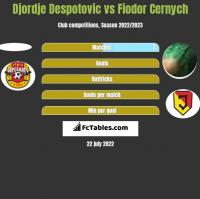 Djordje Despotovic vs Fiodor Cernych h2h player stats