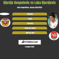 Djordje Despotovic vs Luka Djordjevic h2h player stats