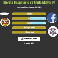 Djordje Despotovic vs Nikita Malyarov h2h player stats