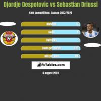Djordje Despotovic vs Sebastian Driussi h2h player stats