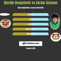 Djordje Despotovic vs Serdar Azmoun h2h player stats