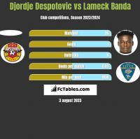 Djordje Despotovic vs Lameck Banda h2h player stats