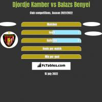 Djordje Kamber vs Balazs Benyei h2h player stats