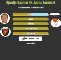 Djordje Kamber vs Janos Ferenczi h2h player stats
