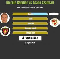 Djordje Kamber vs Csaba Szatmari h2h player stats