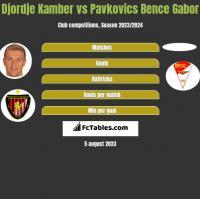 Djordje Kamber vs Pavkovics Bence Gabor h2h player stats