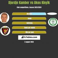 Djordje Kamber vs Akos Kinyik h2h player stats