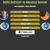 Dmitri Andreyev vs Adessoye Oyevole h2h player stats