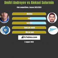 Dmitri Andreyev vs Aleksei Sutormin h2h player stats