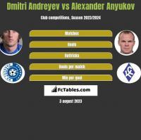 Dmitri Andreyev vs Alexander Anyukov h2h player stats