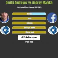 Dmitri Andreyev vs Andrey Malykh h2h player stats