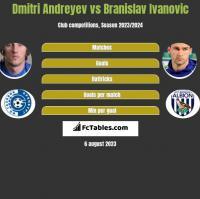 Dmitri Andreyev vs Branislav Ivanovic h2h player stats