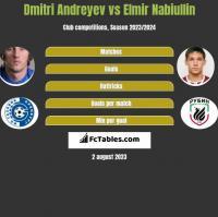 Dmitri Andreyev vs Elmir Nabiullin h2h player stats