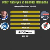 Dmitri Andreyev vs Emanuel Mammana h2h player stats