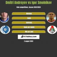 Dmitri Andreyev vs Igor Smolnikov h2h player stats