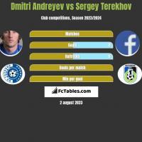 Dmitri Andreyev vs Sergey Terekhov h2h player stats