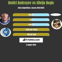 Dmitri Andreyev vs Silvije Begic h2h player stats