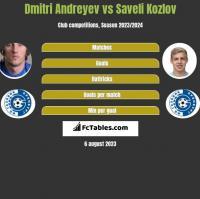 Dmitri Andreyev vs Saveli Kozlov h2h player stats
