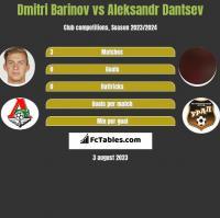 Dmitri Barinov vs Aleksandr Dantsev h2h player stats