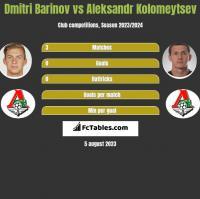 Dmitri Barinov vs Aleksandr Kolomeytsev h2h player stats