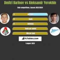 Dmitri Barinov vs Aleksandr Yerokhin h2h player stats
