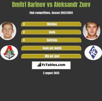 Dmitri Barinov vs Aleksandr Zuev h2h player stats
