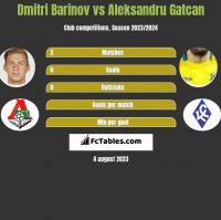 Dmitri Barinov vs Aleksandru Gatcan h2h player stats