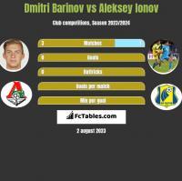 Dmitri Barinov vs Aleksey Ionov h2h player stats