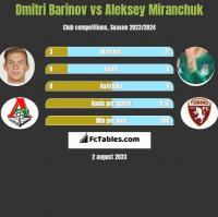 Dmitri Barinov vs Aleksey Miranchuk h2h player stats