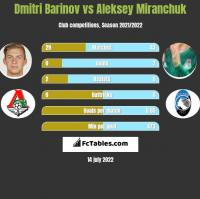 Dmitri Barinov vs Aleksiej Miranczuk h2h player stats