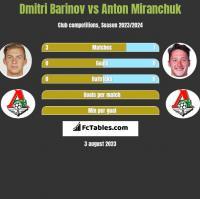Dmitri Barinov vs Anton Miranchuk h2h player stats