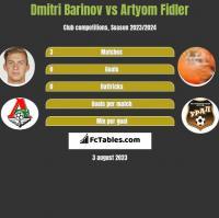 Dmitri Barinov vs Artyom Fidler h2h player stats