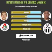 Dmitri Barinov vs Branko Jovicic h2h player stats