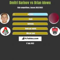 Dmitri Barinov vs Brian Idowu h2h player stats