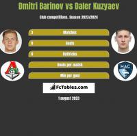 Dmitri Barinov vs Daler Kuzyaev h2h player stats