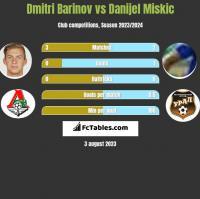 Dmitri Barinov vs Danijel Miskic h2h player stats