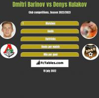Dmitri Barinov vs Denys Kulakov h2h player stats