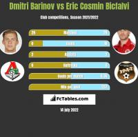 Dmitri Barinov vs Eric Cosmin Bicfalvi h2h player stats