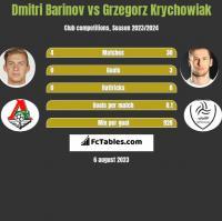 Dmitri Barinov vs Grzegorz Krychowiak h2h player stats