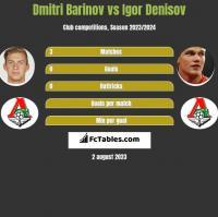 Dmitri Barinov vs Igor Denisov h2h player stats