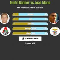 Dmitri Barinov vs Joao Mario h2h player stats