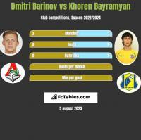 Dmitri Barinov vs Khoren Bayramyan h2h player stats