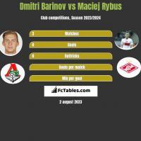 Dmitri Barinov vs Maciej Rybus h2h player stats