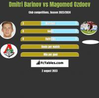 Dmitri Barinov vs Magomied Ozdojew h2h player stats