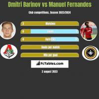 Dmitri Barinov vs Manuel Fernandes h2h player stats
