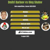 Dmitri Barinov vs Oleg Szatow h2h player stats