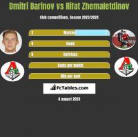 Dmitri Barinov vs Rifat Zhemaletdinov h2h player stats