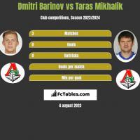 Dmitri Barinov vs Taras Mikhalik h2h player stats
