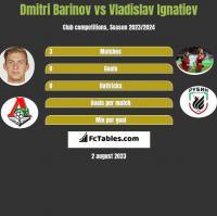 Dmitri Barinov vs Vladislav Ignatiev h2h player stats
